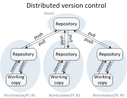 distributed version control system - Git