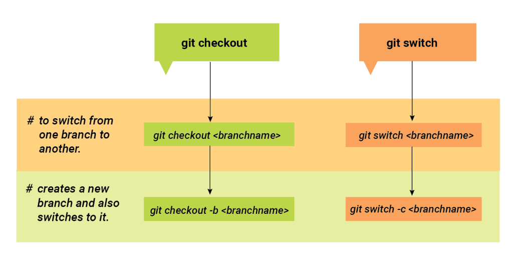 git checkout command and git switch command