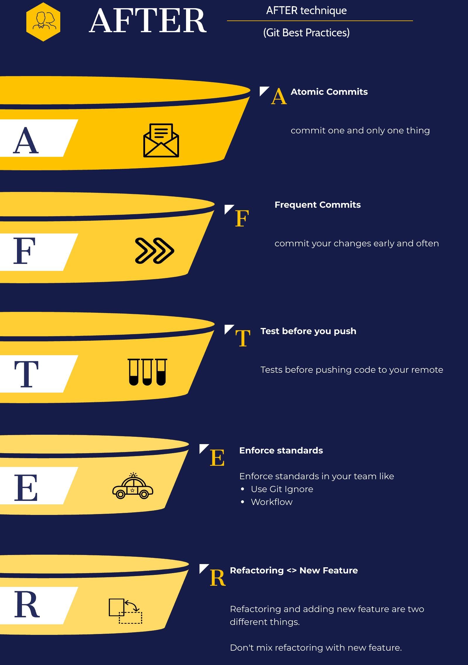 AFTER technique- Git Best Practices