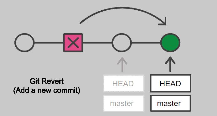 Git revert command add a new commit