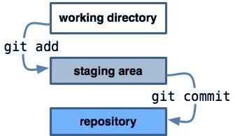 Three Trees in Git