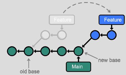 git rebase example